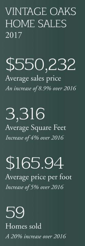 2017 Market Stats