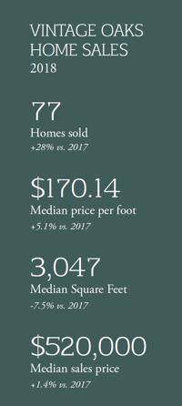 Vintage Oaks Home Sales